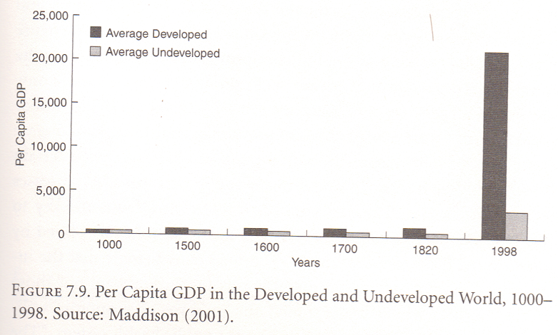 GDPPC Develped vs Undeveloped World (North 2005, 95)