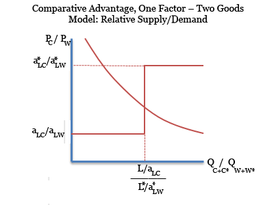 Comparative Advantage Simple Model