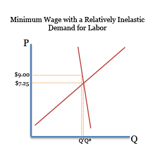 research papers on elasticity of demand This paper studies the price elasticity of demand in the employer-provided self- insured  on the other hand, other research on the demand for health insurance .