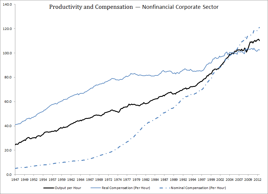 Productivity and Compensation (Nonfinancial Corporate Sector)