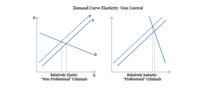 Demand Curve Elasticity Gun Control