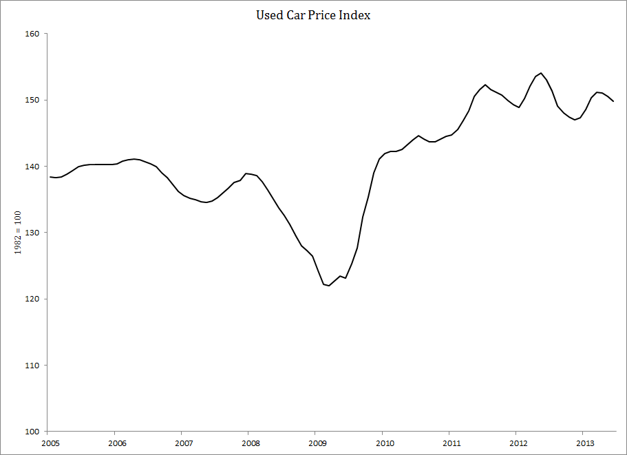 Used Car Index 2005-13