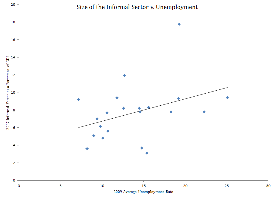 2007 Shadow Econ v  2009 Unemployment