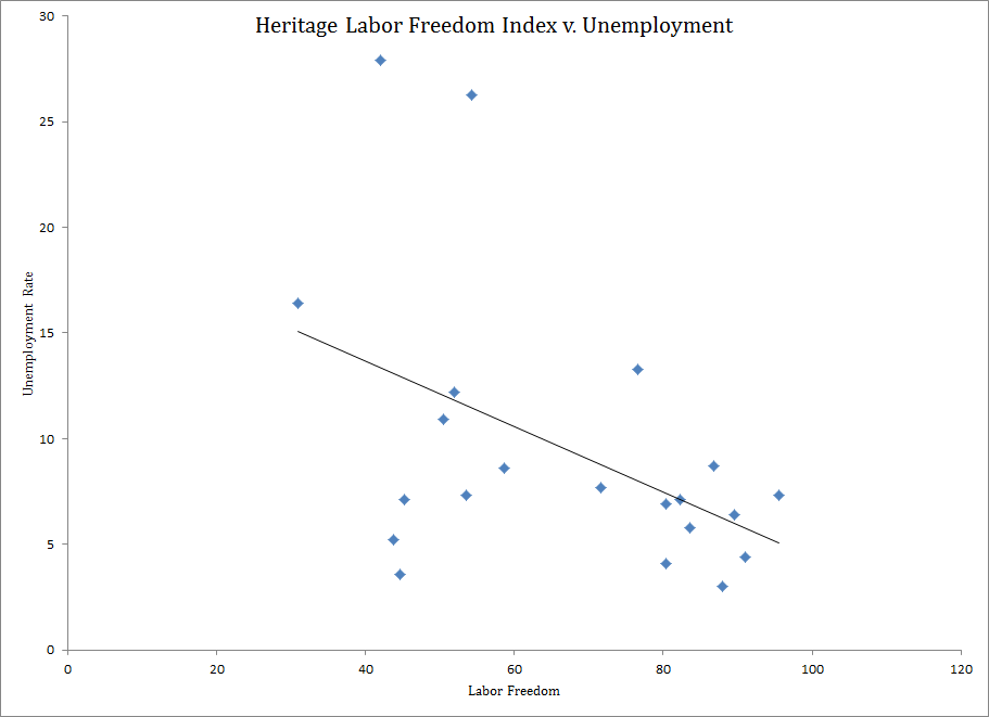 2012 Labor Freedom v 2013 Unemployment