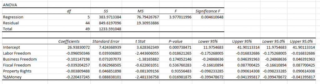 Sample Regression Function (Heritage Foundation Data) results
