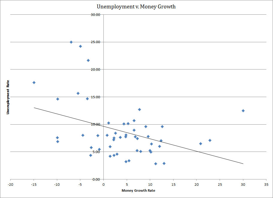 Unemploymen v. Money Growth (version 1)