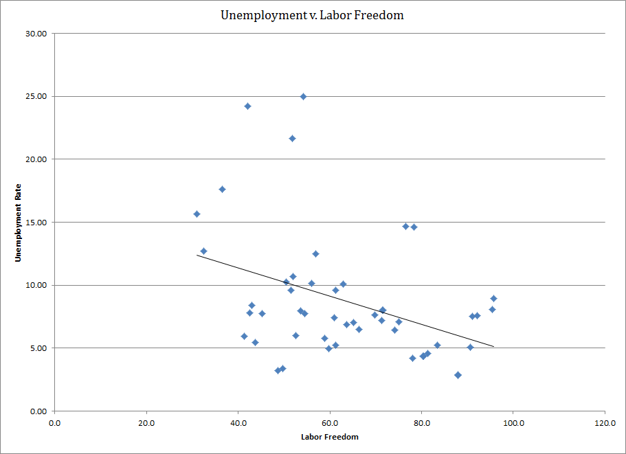 Unemployment v. Labor Freedom (Version 1)