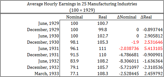 Nominal and Real Wages 1929-33