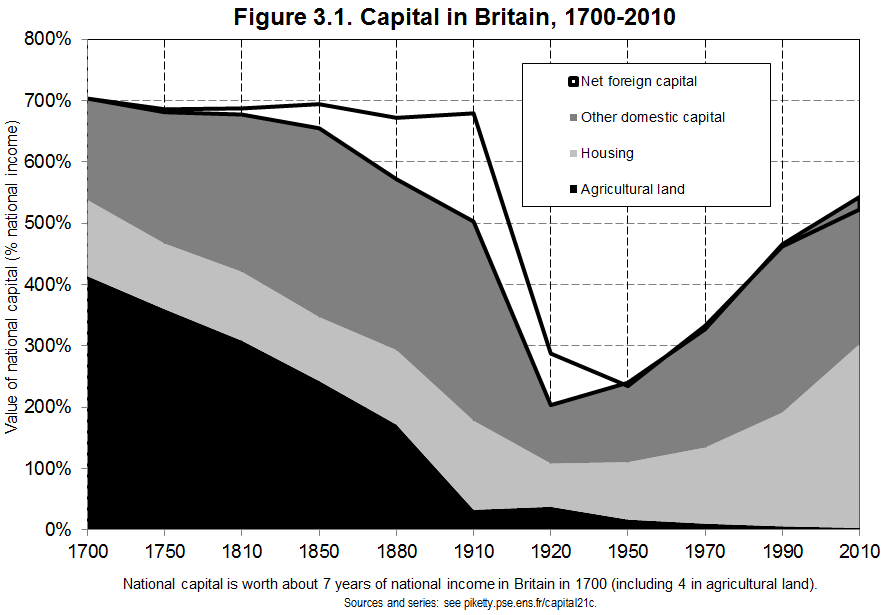 Capital in Britain 1700-2010