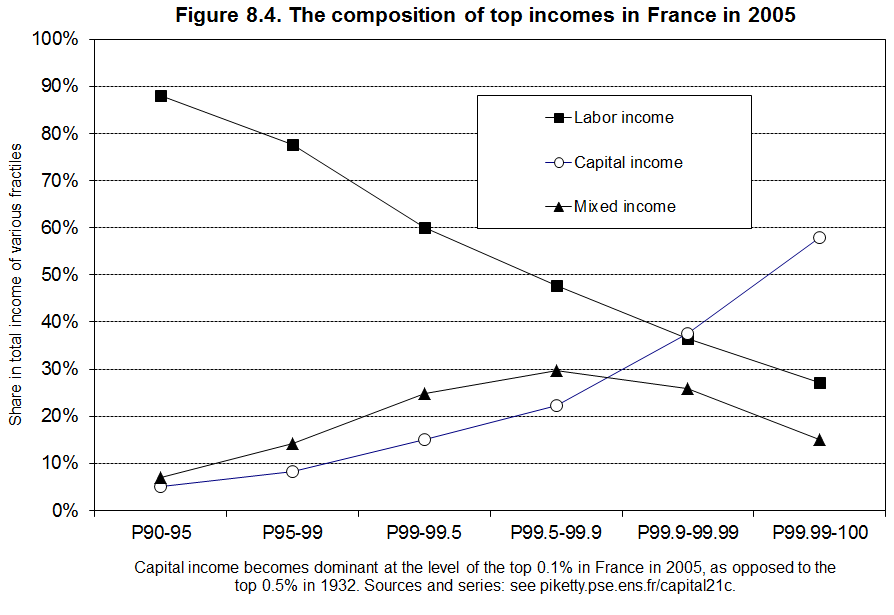 Composition of Top Decile Income (France 2005)