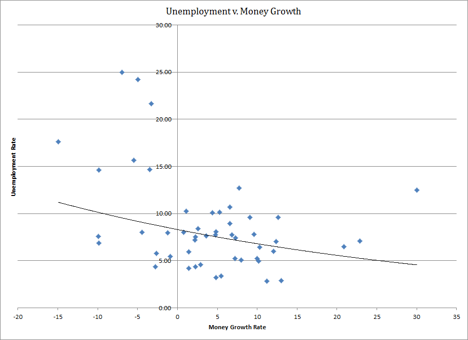 Unemployment v. Money Growth (version 2)